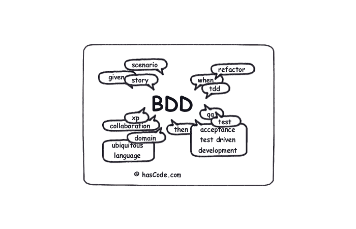 Behavior-Driven Development (BDD)