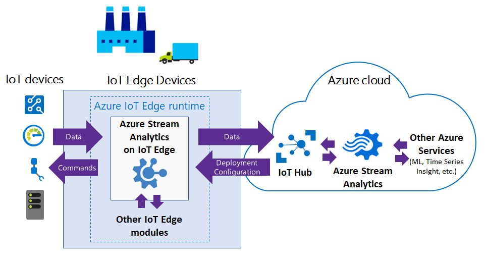Unlock Data Insights with Azure IoT Edge